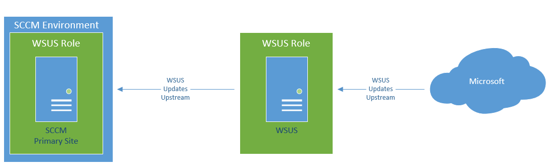 Setting Up a Separate WSUS to Work with SCCM Environment