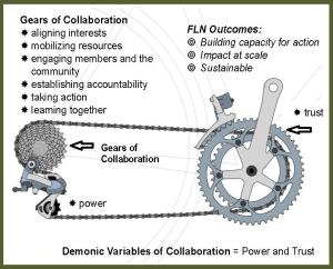Gears of Collaboration
