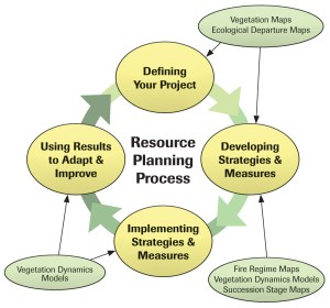 Resource Planning Process Made Simple: Diagram