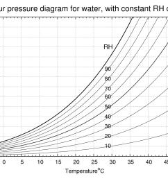 vapour pressure diagram for water [ 1440 x 1008 Pixel ]