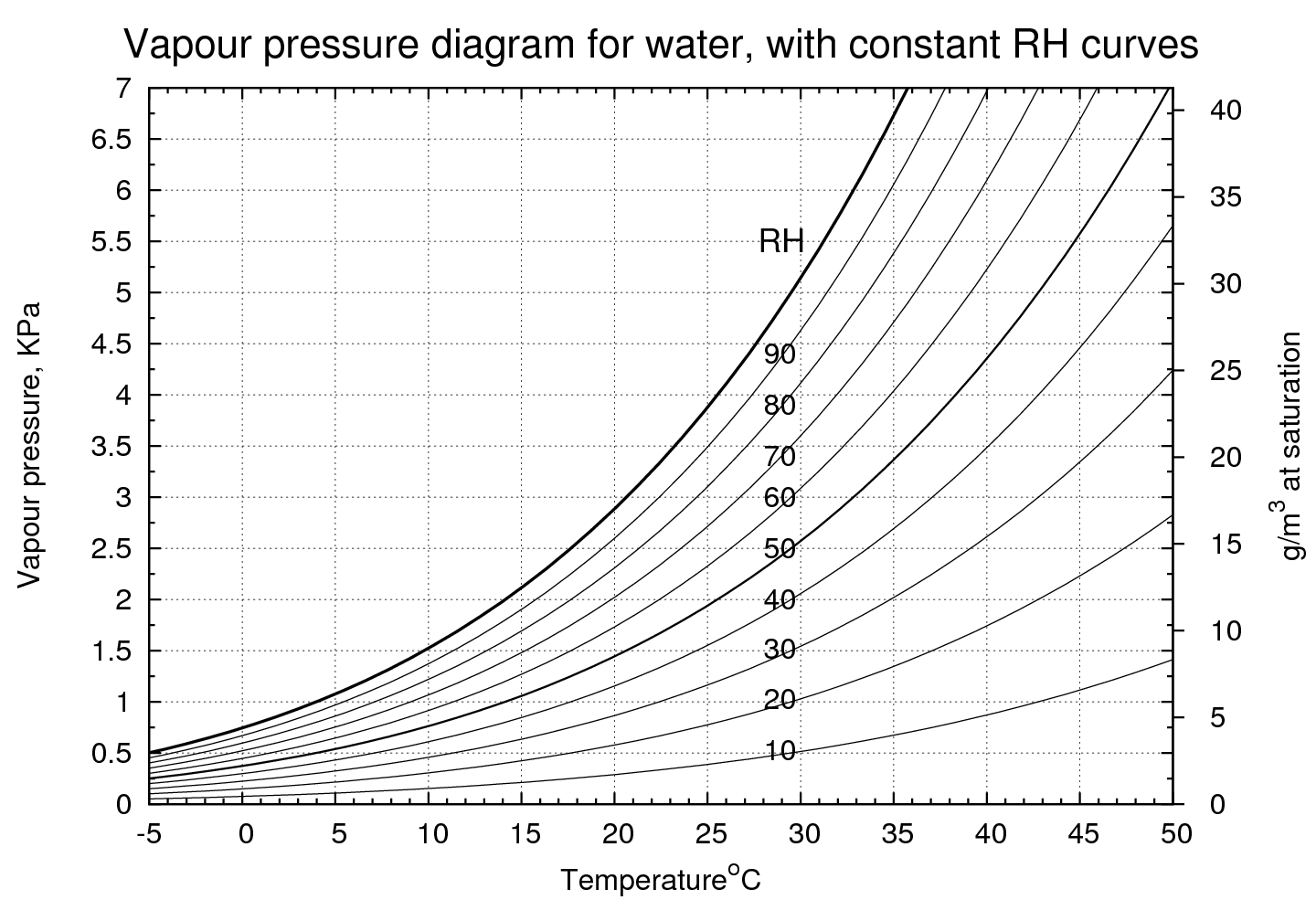 hight resolution of vapour pressure diagram for water