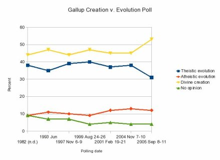 Why investigate creation?