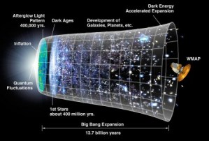 Cosmic chronology, reflecting an accelerating universe