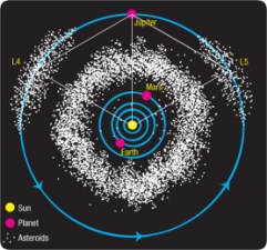 The asteroid belt and the Trojan asteroids of Jupiter
