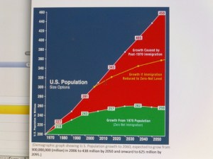 Population growth, temporal blindness
