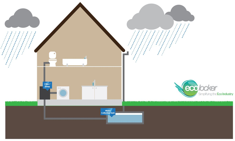 How Do Rainwater Harvesting Systems Work