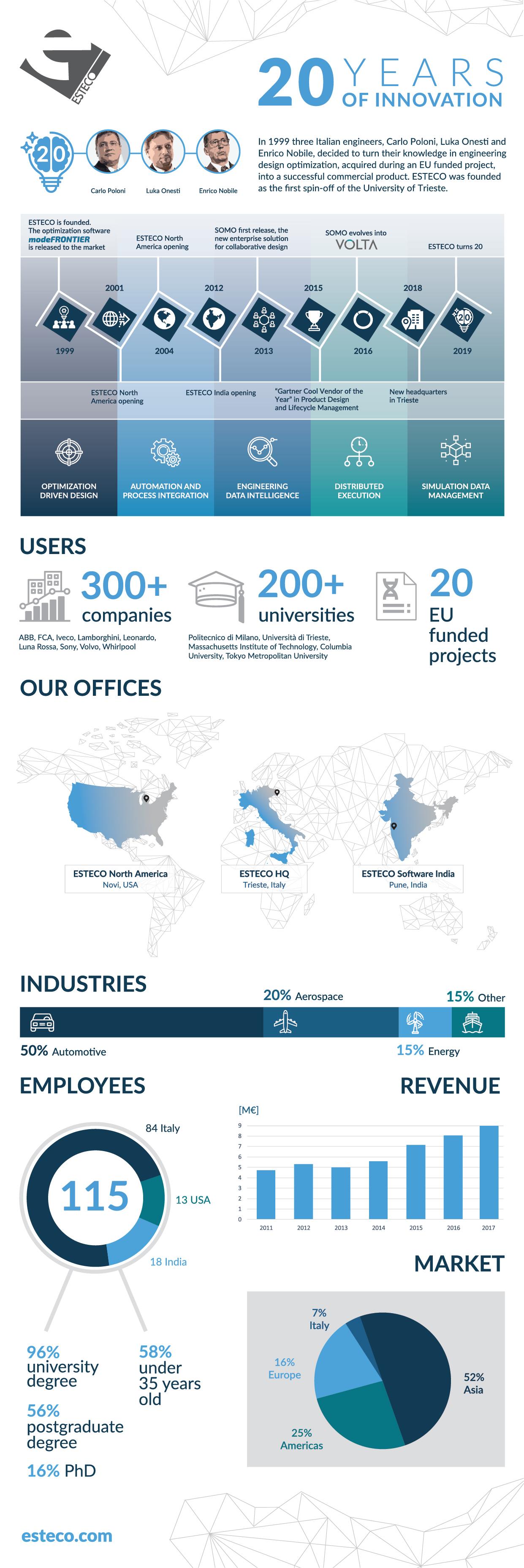 infografica_FINAL-ENG-01