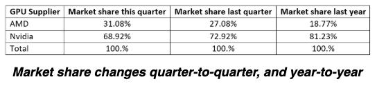 JPR GPU market share chart 4Q19