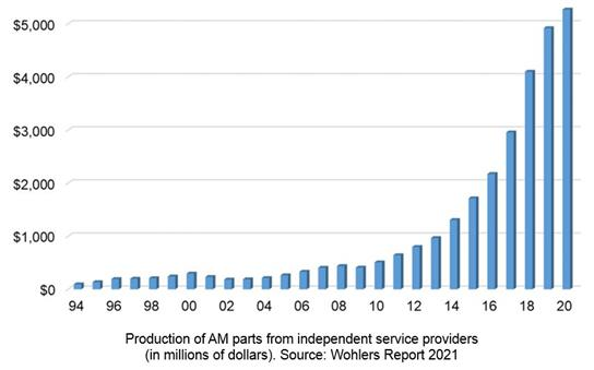 wohlers 2021 bar chart of AM parts