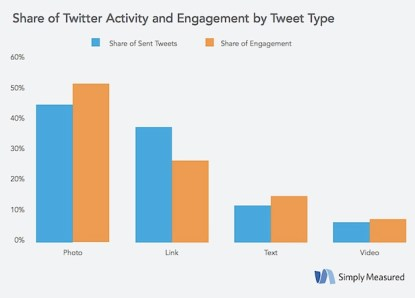 social media marketing_simply measured report5