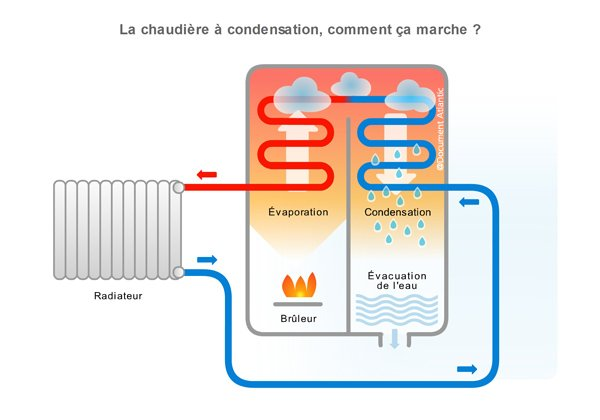 chaudières à condensation