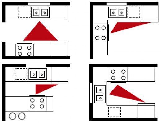 Triangle d'activité bien pensée, c'est la clé d'une rénovation cuisine réussie.