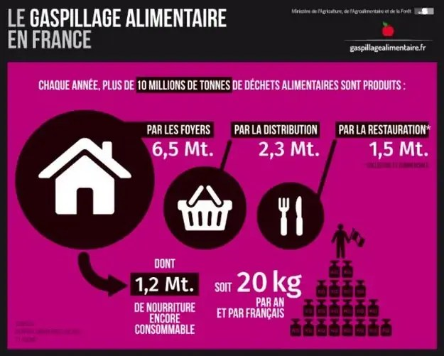 gaspillage-alimentaire-infographie
