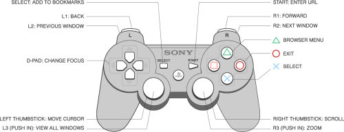 small resolution of xbox one camera diagram x box 360 diagram elsavadorla led ps3 controller cover ps3 controller schematic