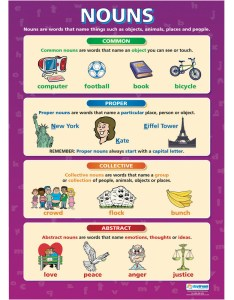 Grammar and composition activities charts  also posters rh consortiumworldwide