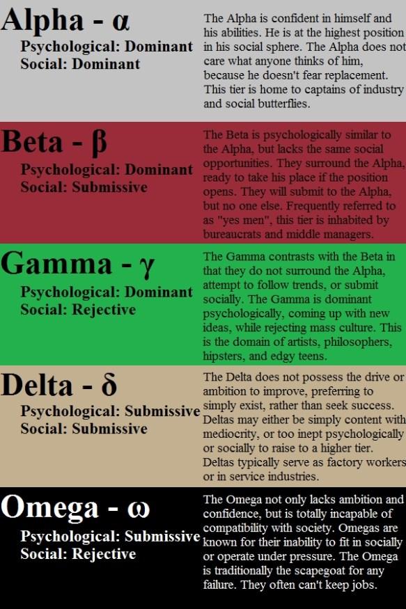 Alpha Omega Game Chart