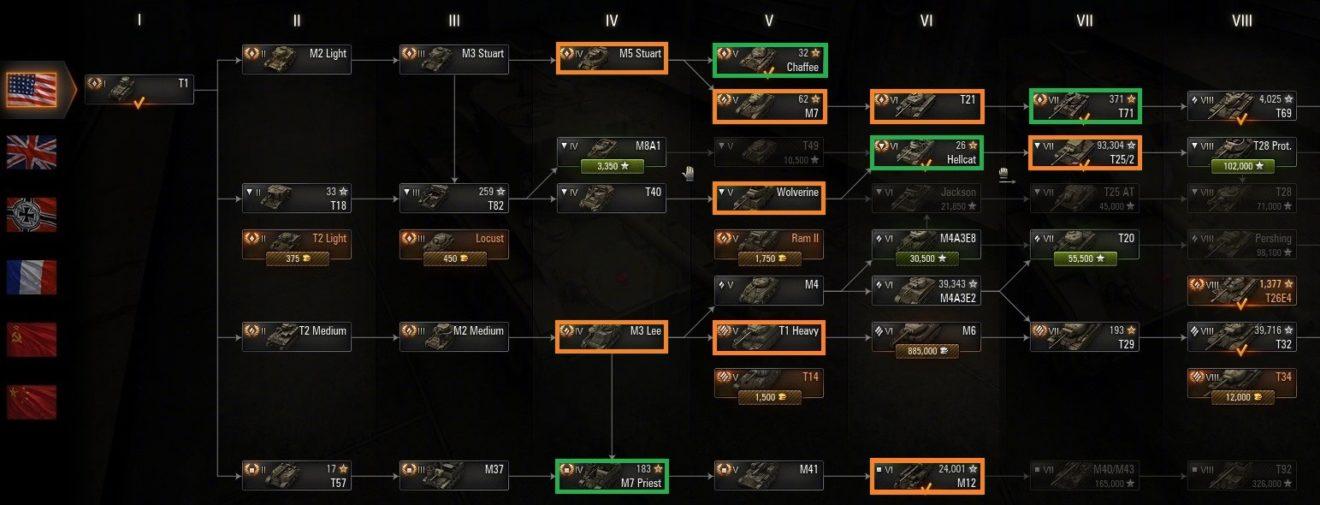 American Tech Tree Progression Guide   Constant Warfare