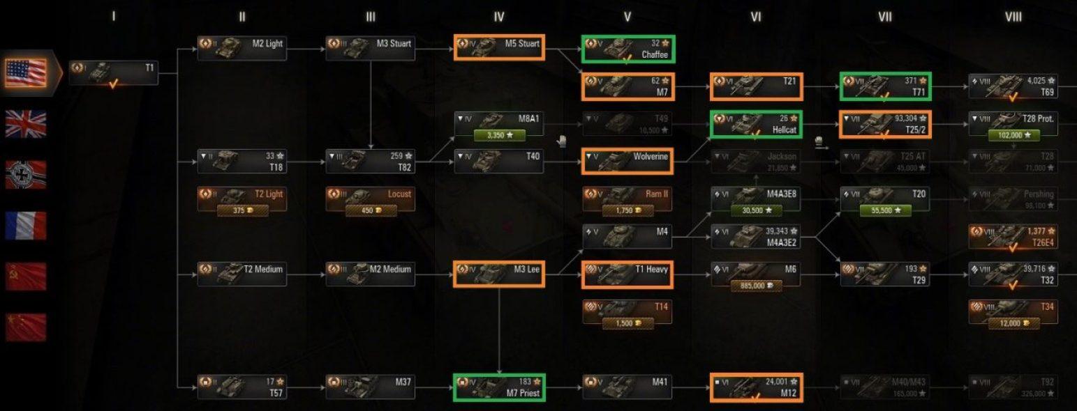 American Tanks Progression Guide