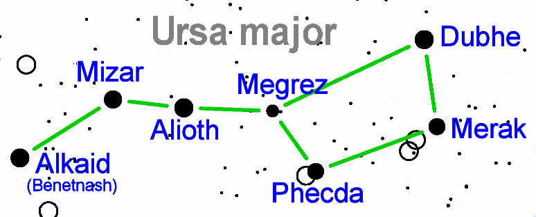 big dipper star map,star names,ursa major brightest stars