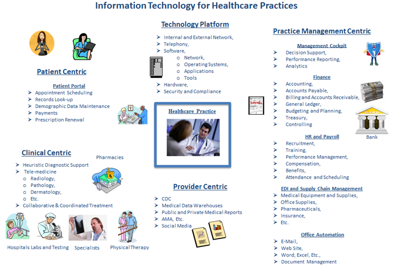 Creating a Technology Plan for your Healthcare Practice ...