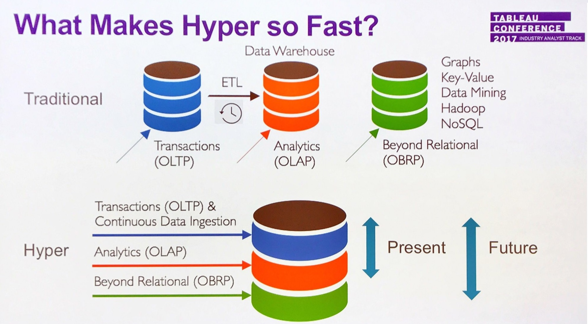 hight resolution of for now tableau s new hyper engine meets scale and performance demands tied to handling structured data extracts in future it will address nosql and graph