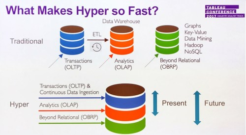 small resolution of for now tableau s new hyper engine meets scale and performance demands tied to handling structured data extracts in future it will address nosql and graph