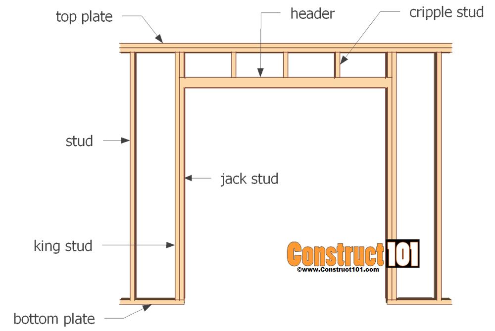 Framing Door & Door Framing Dimensions Garage Door Framing