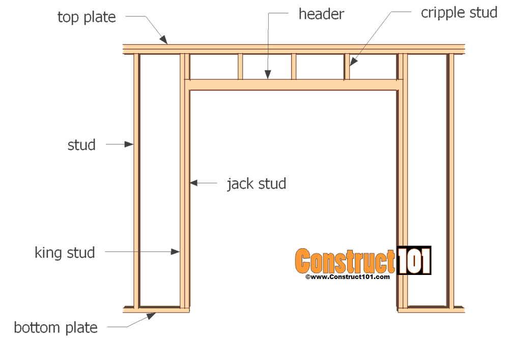 door hardware diagram drum switch single phase motor wiring external double great installation of shed plans step by construct101 rh com floor plan