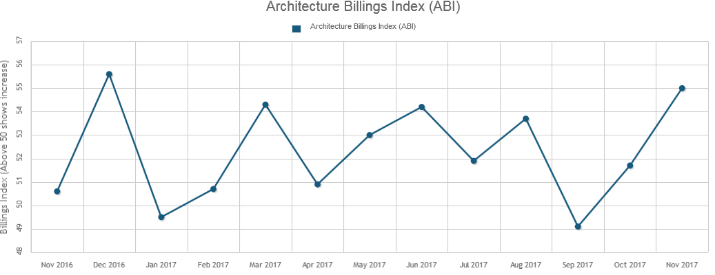 November's ABI Score is Highest of the Year