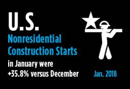 2018-02-14-US-Nonresidential-Construction-Starts-January-2018