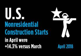 2018-05-14-US-Nonresidential-Construction-Starts-April-2018