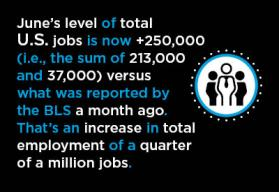 U.S. June Jobs Report Graphic