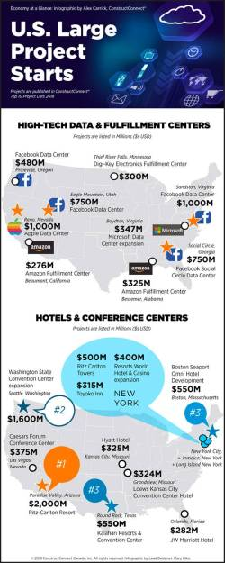 Infographic: U.S. large project starts - high-tech data and hotels