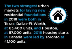 2018 Residential Construction Market Highlights − U.S. and Canada Graphic