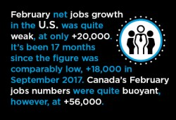 A Chill in U.S. February Employment Numbers; Canada's Performance Perkier Graphic