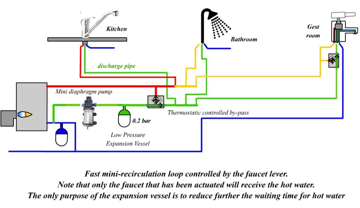 hight resolution of a dhw recirculation system that does not waste any energy at all