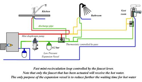 small resolution of a dhw recirculation system that does not waste any energy at all