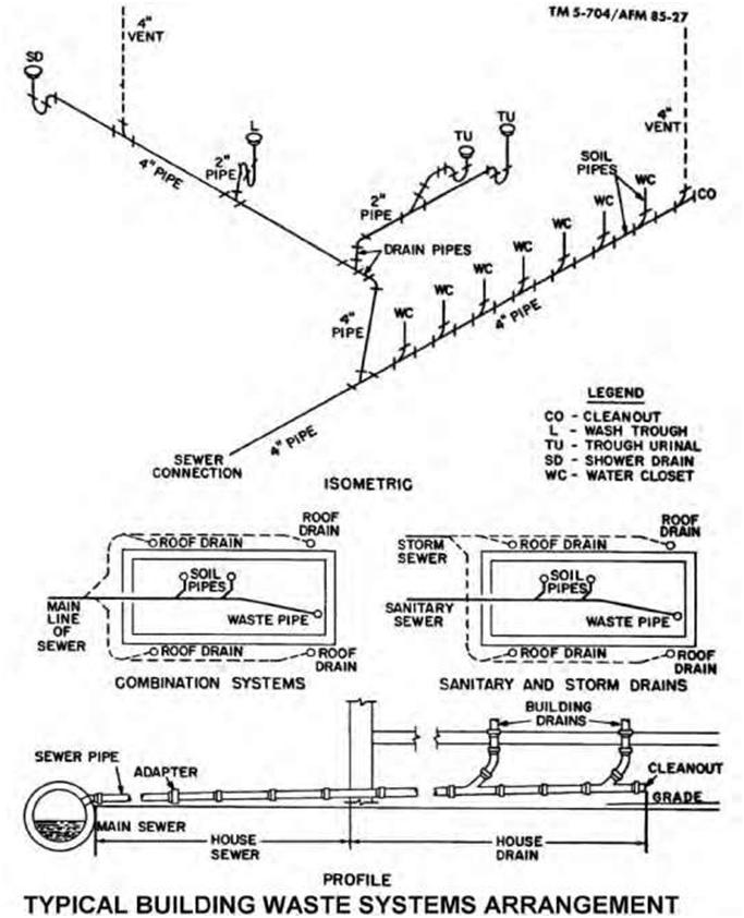 Plumbing Test Diagrams, Plumbing, Free Engine Image For