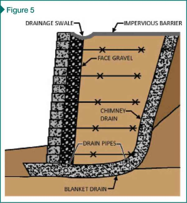 Mechanically Stabilized Earth MSE Walls