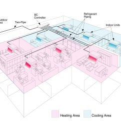 some vrf zoning systems can provide simultaneous cooling and heating  [ 2048 x 1536 Pixel ]