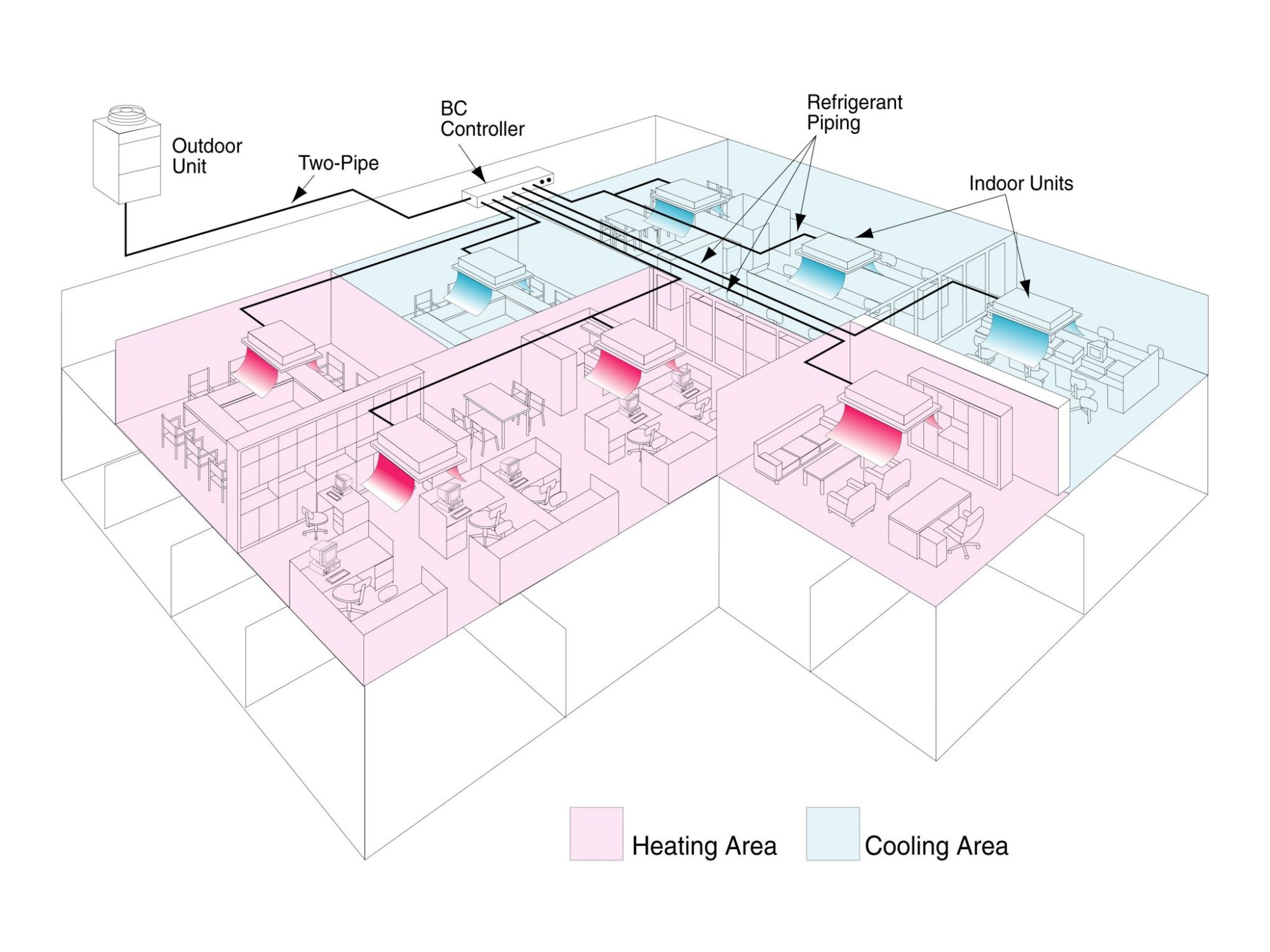 hight resolution of some vrf zoning systems can provide simultaneous cooling and heating