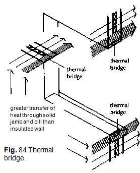 Fig. 84 Thermal bridge