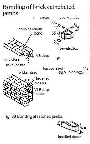 Fig. 88 Bonding at rebated jambs