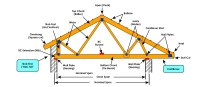 Steel Frame Ceiling. Roof Trusses How To Repair Roof ...