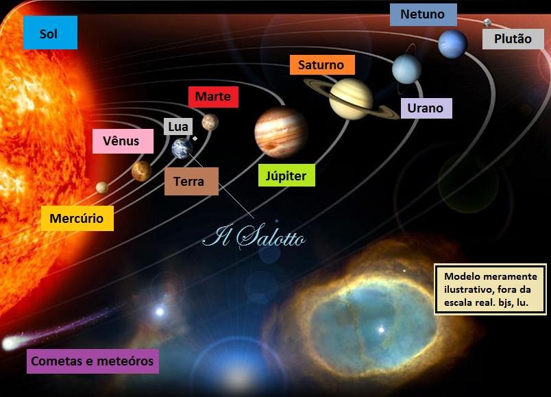 Reparem que vivemos entre Vênus e Marte: o desejo (pathós) e a potência (em grego, dýnamis) de conquistar o que se deseja.