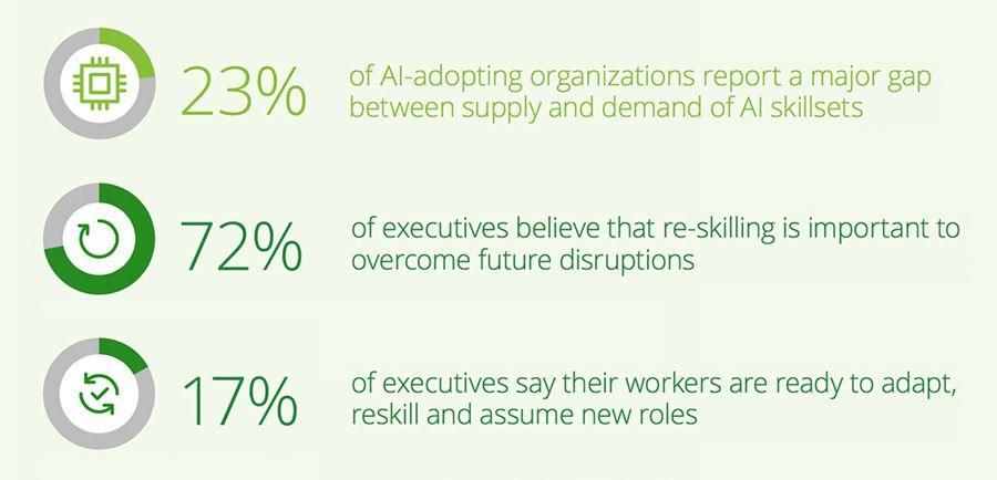 Employees need to build digital skills
