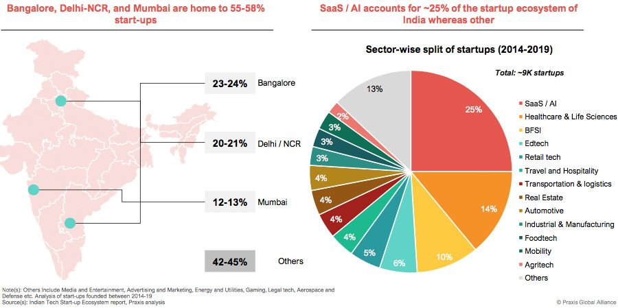 Three business hubs dominate tech startup activity in India