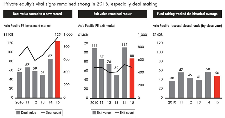 Asia-Pacific private equity deal market value jumps to 125