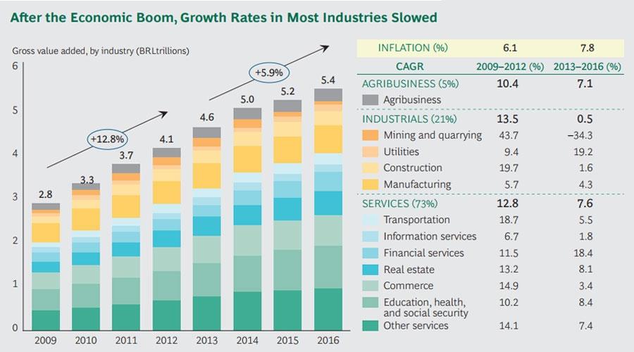 brazilian private equity market