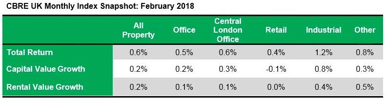 CBRE UK Monthly Index Snapshot - February 2018